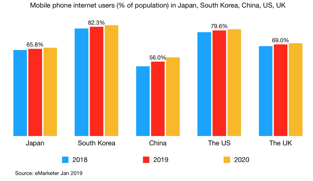 Mobile phone internet users (% of population) in Japan, South Korea, China, US, UK 2019 2020 v2