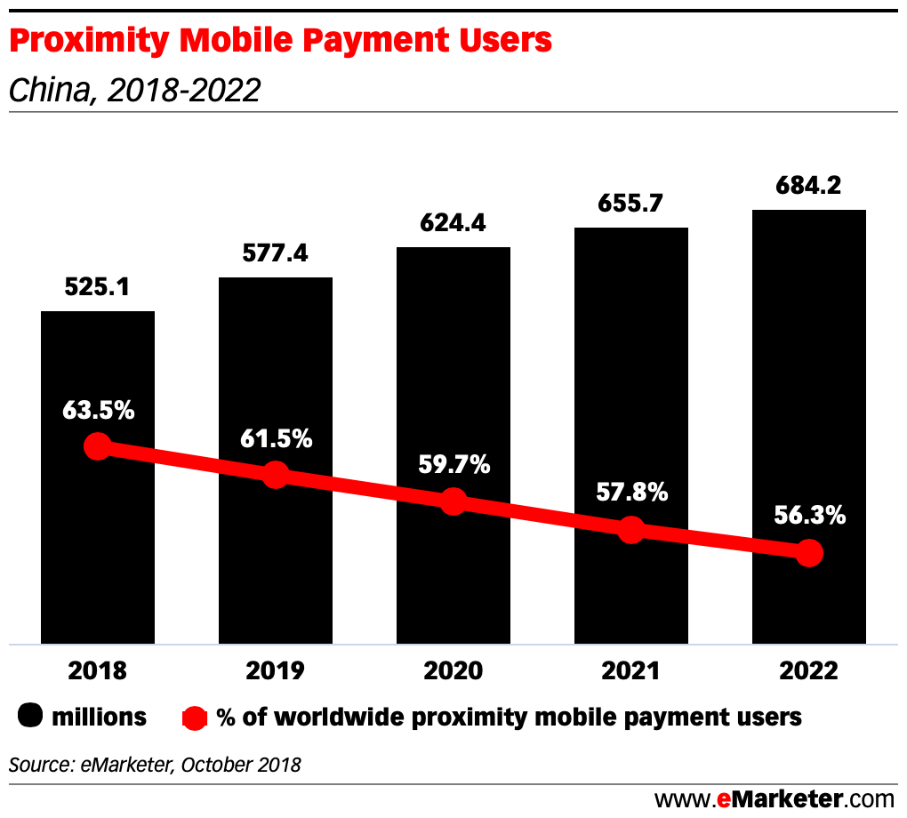 Proximity Mobile Payment Users in china 2018 2022