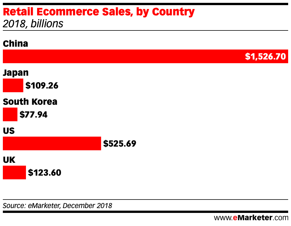 Retail Ecommerce Sales south korea china japan us uk dec 2018