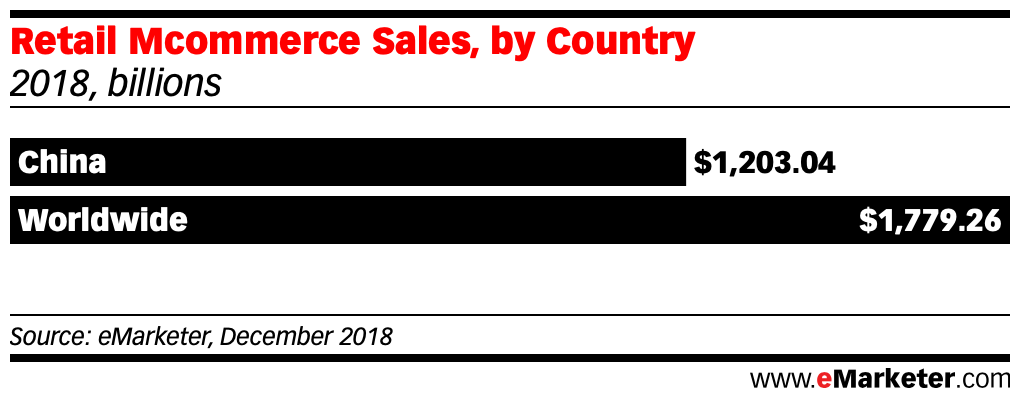 Retail Mcommerce Sales china vs the world in 2018