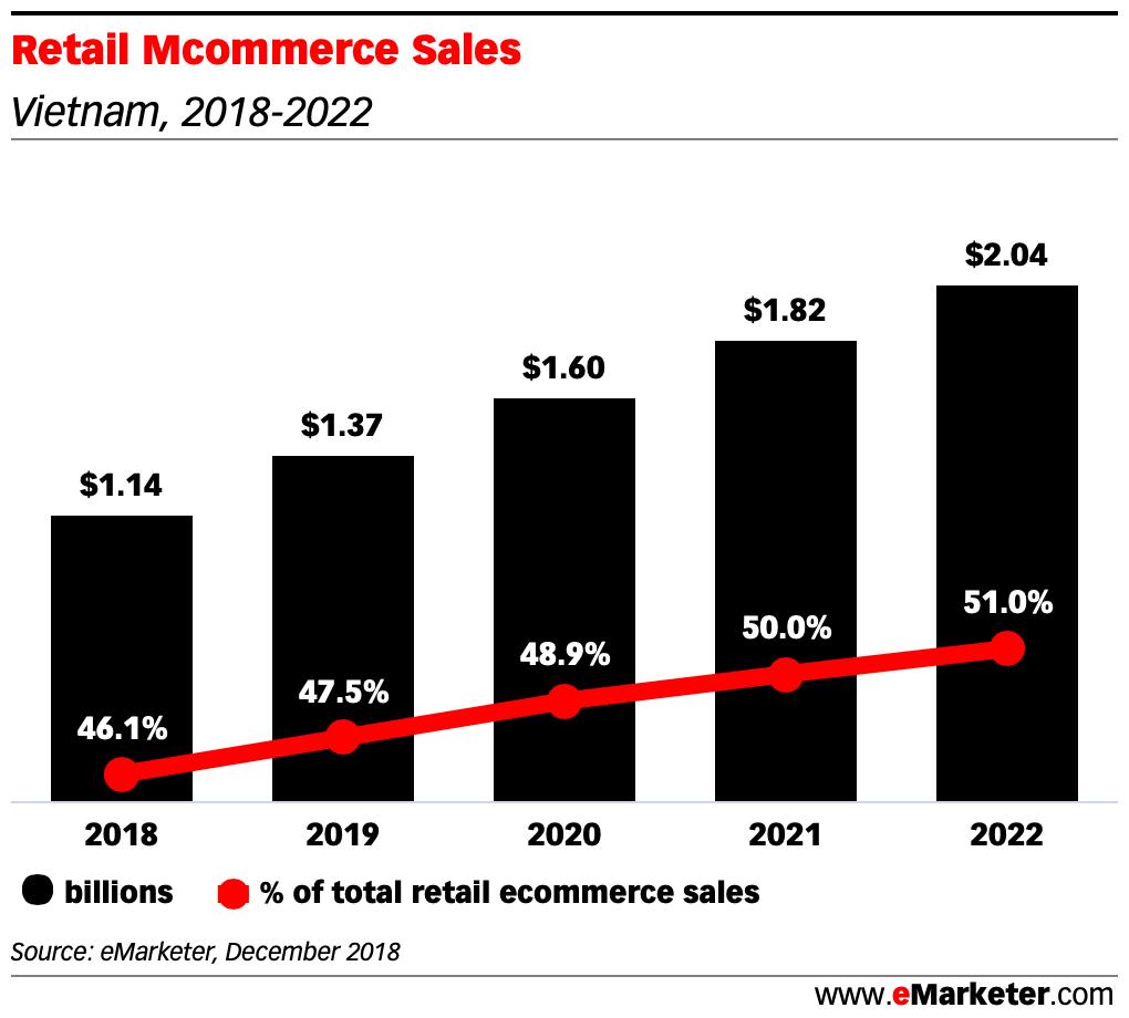Retail Mcommerce Sales vietnam 2018 2022