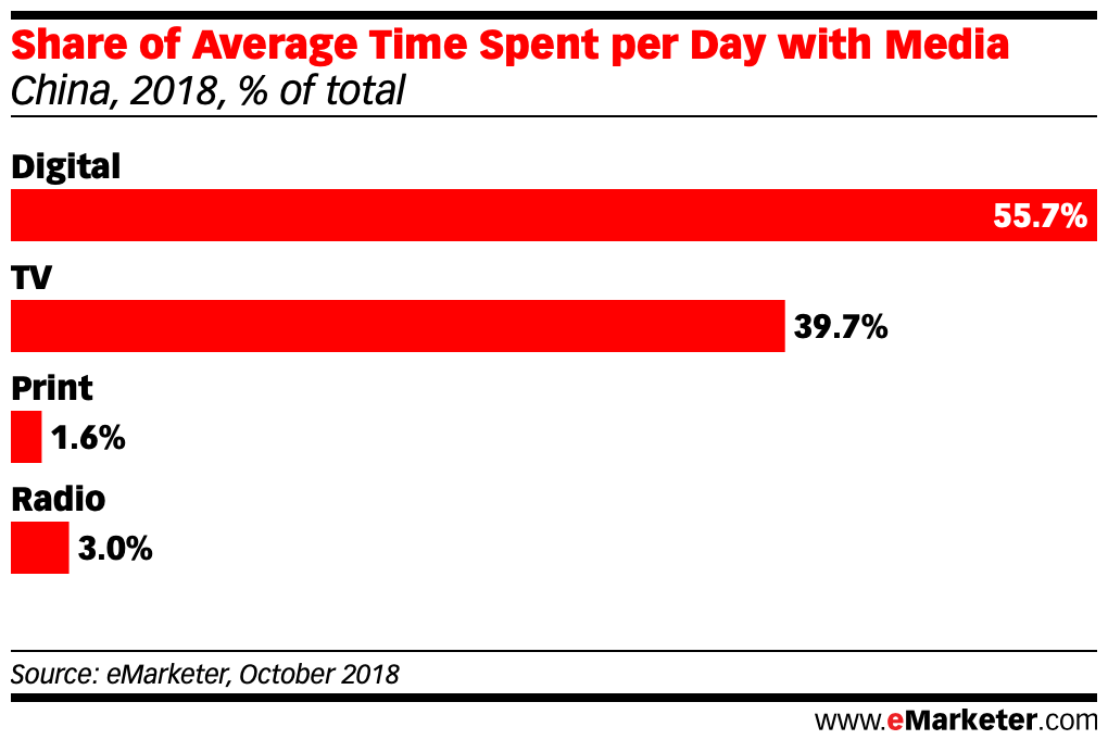Share of Time Spent with Media in china 2018