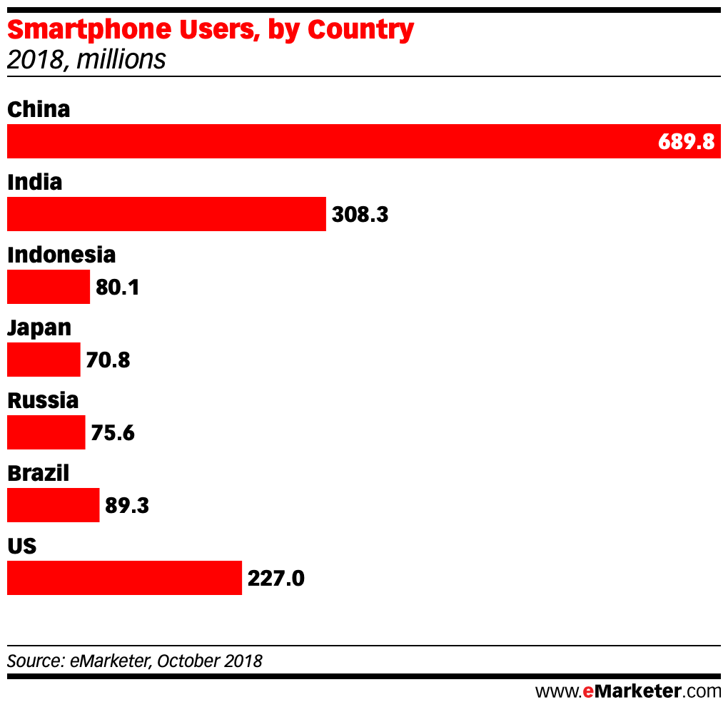 Smartphone Users in china india indonesia japan russia brazil us 2019