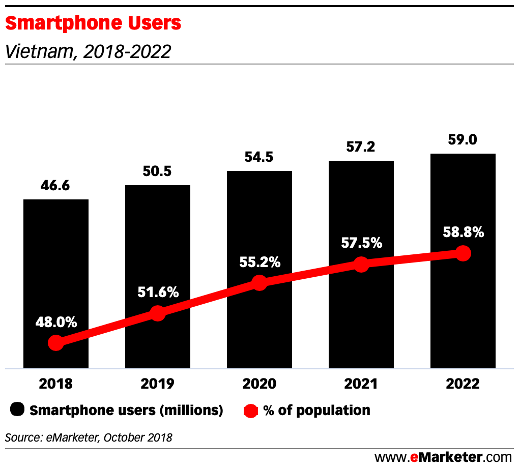 Smartphone Users vietnam 2018 2022