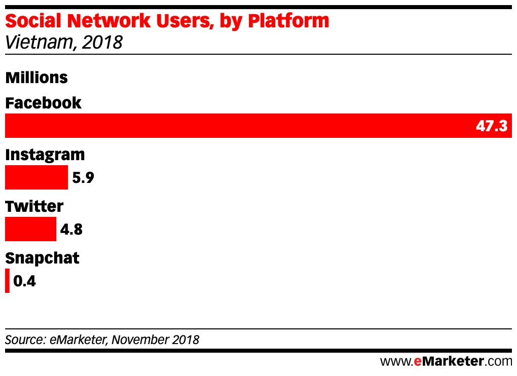 Social Network Users, by Platform vietnam 2018