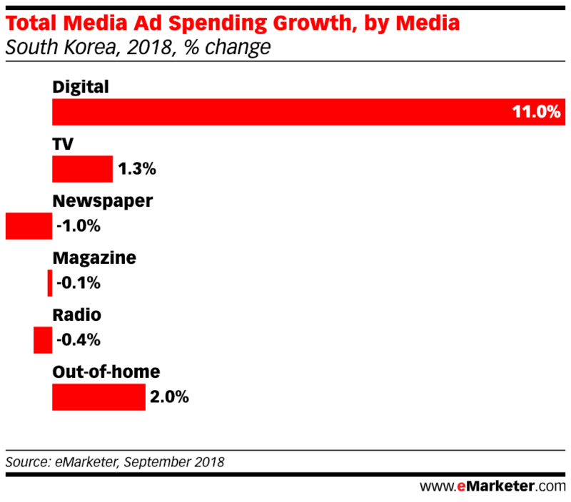 Total Media Ad Spending Growth, by Media 2018