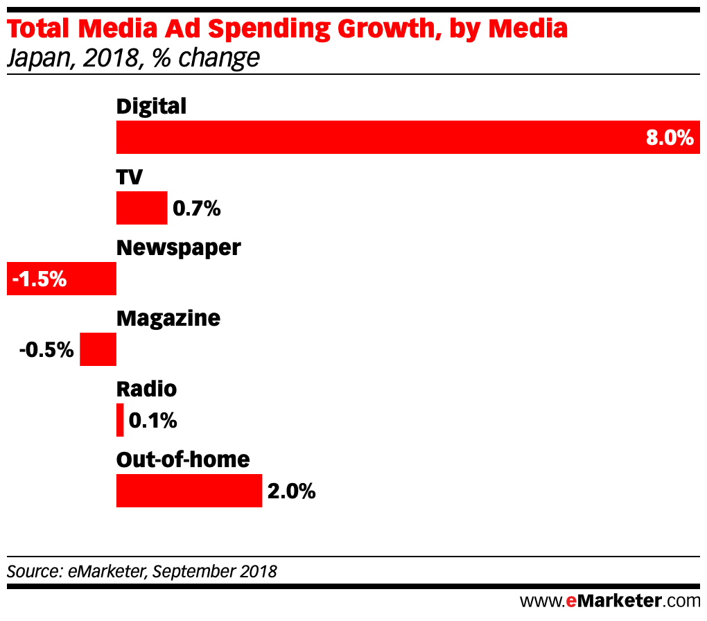 Total Media Ad Spending Growth, by Media in japan 2018