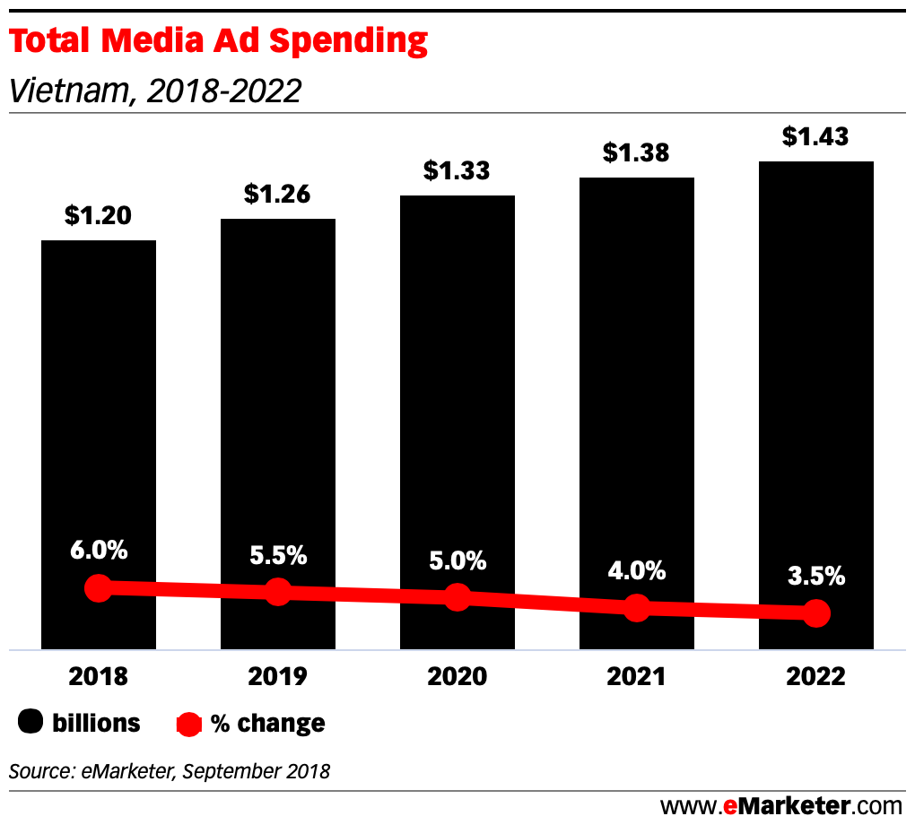 Total Media Ad Spending vietnam 2018 - 2022
