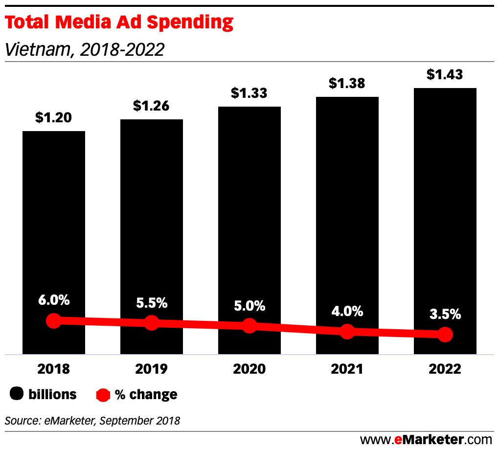 Total Media Ad Spending vietnam 2018 - 2022