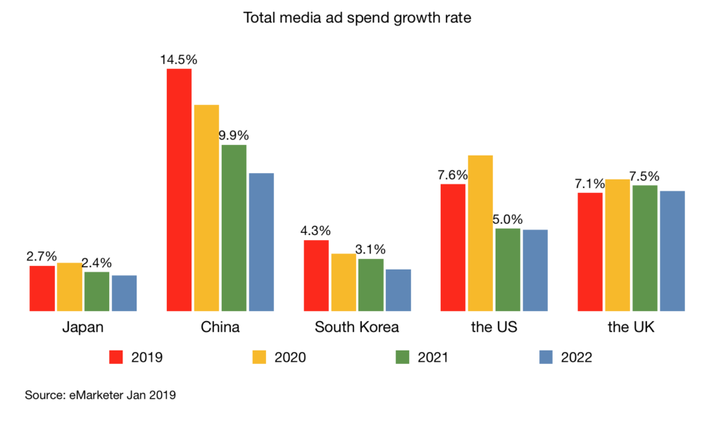 Total media ad spend growth rate japan china korea us uk 2019 - 2022 v2
