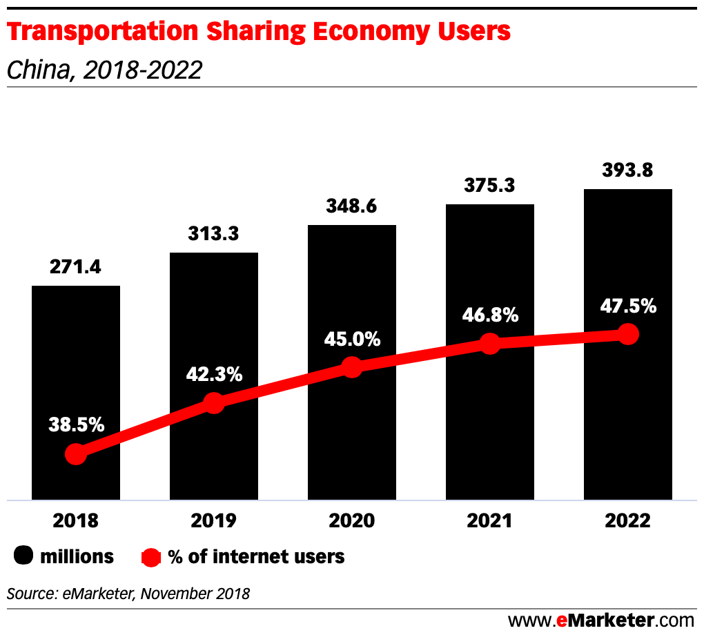 Transportation Sharing Economy Users in china 2018 - 2022