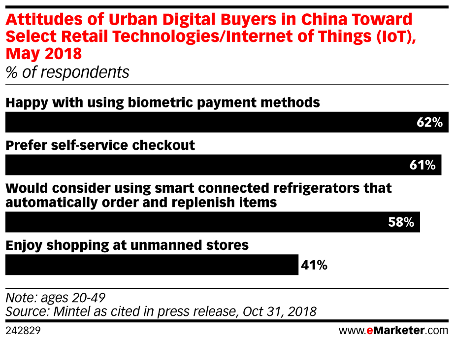 attitude of urban digital buyers in china toward select retail technologies may 2018