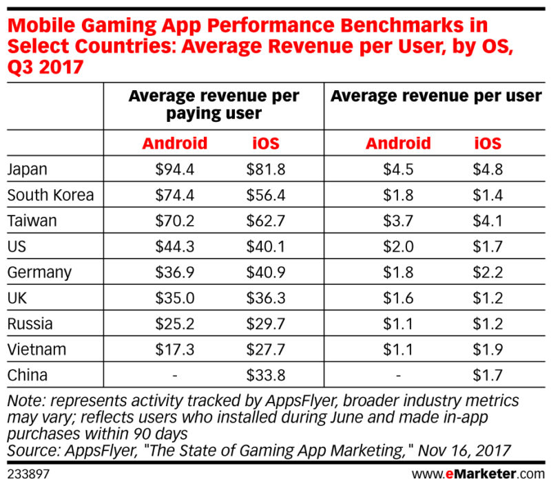 average revenue per user and per mobile gamer in japan south korea china us taiwan 2018