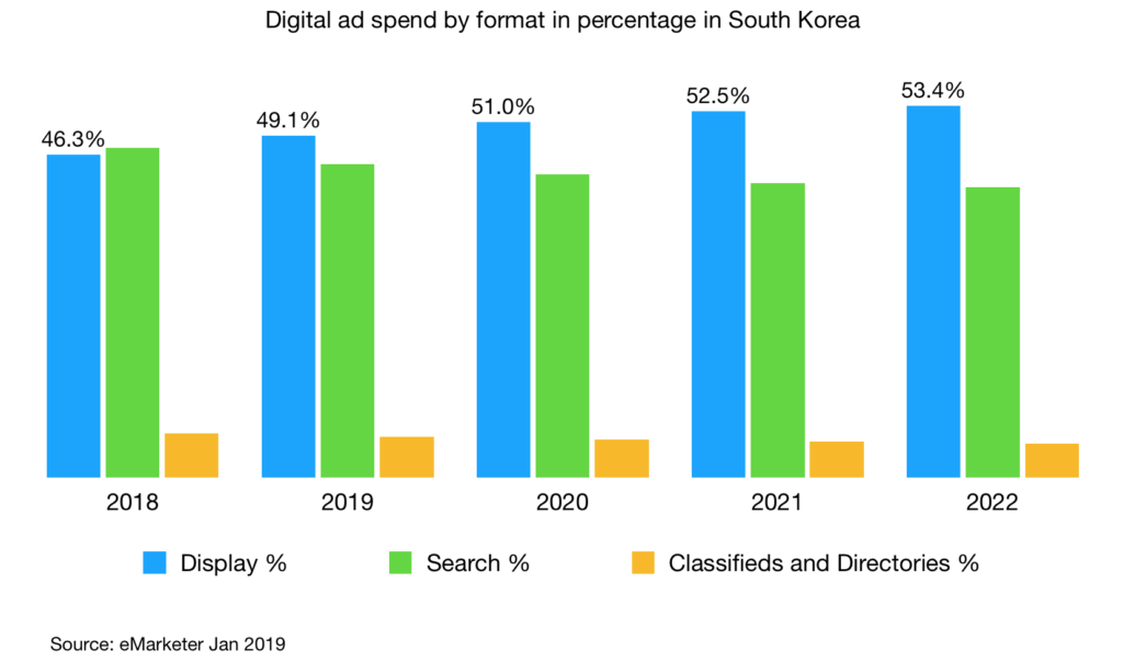 digital ad spend by format in percentage south korea 2018 - 2022 v2