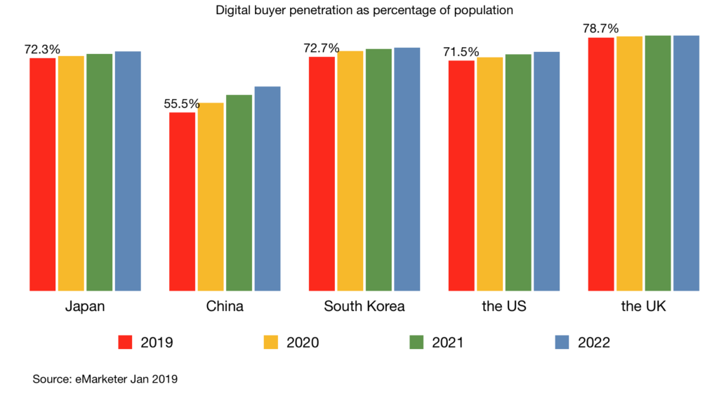 digital buyer as percentage of population japan china south korea us uk 2019 2022