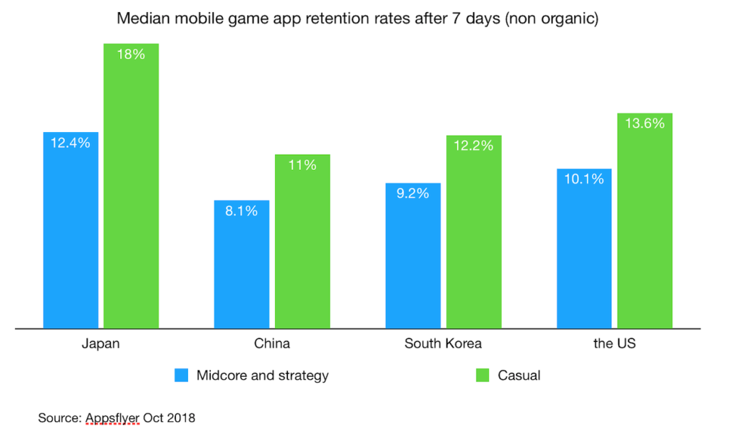 median game app retention rate after 7 days in japan china south korea the us Oct 2018
