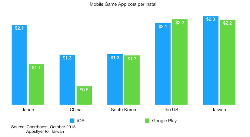 mobile game app cost per install in japan china south korea us and taiwan oct 2018