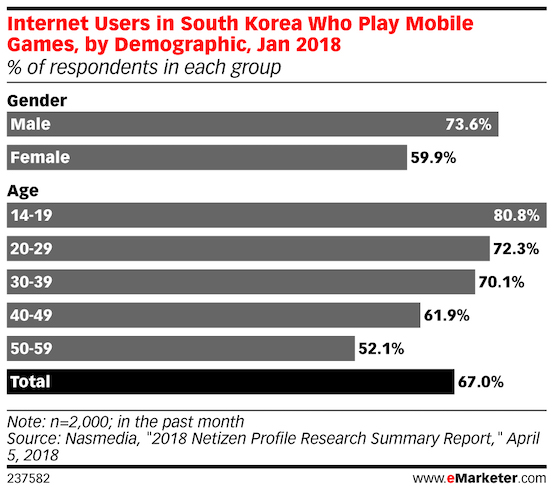 mobile gamer in south korea demographics 2018