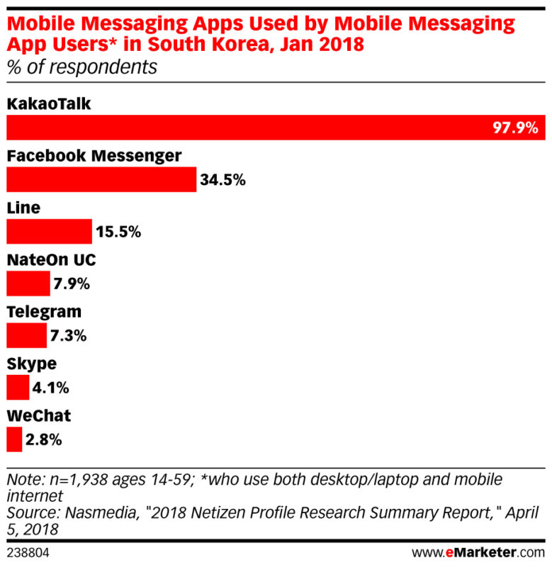 mobile messaging app used by mobile messaging users in south korea jan 2018