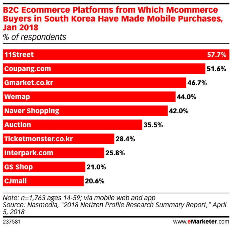 most popular mcommerce platforms in south korea jan 2018