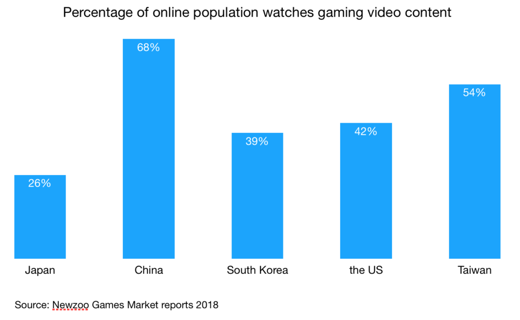 percentage of online population watches gaming video content in japan china south korea us taiwan dec 2018