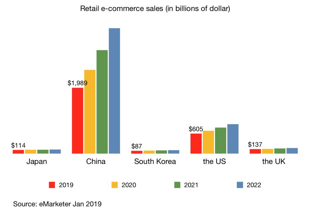 retail ecommerce sales in japan china south korea us uk jan 2019
