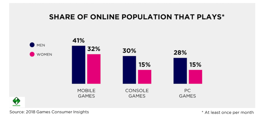share of japanese online population that play mobile games dec 2018