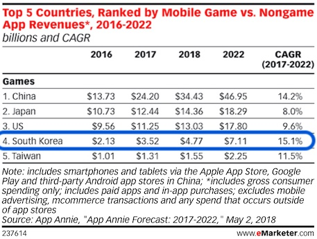 south korea mobile game revenue forecast to 2022