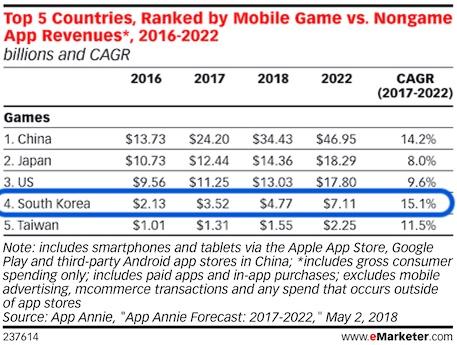 south korea mobile game revenue forecast to 2022