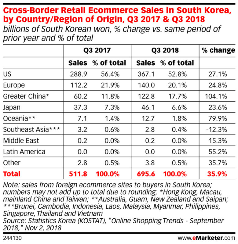 south korean online shopper buy mostly from the US and Europe Feb 2019
