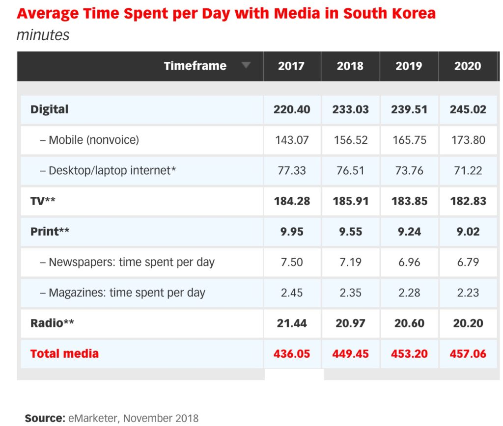 time spent with media in south korea 2018 - 2020