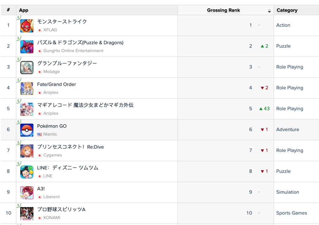 top grossing games on google play in japan jan 2019
