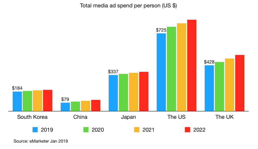 total ad spend per person in south korea china japan us uk 2019 v2