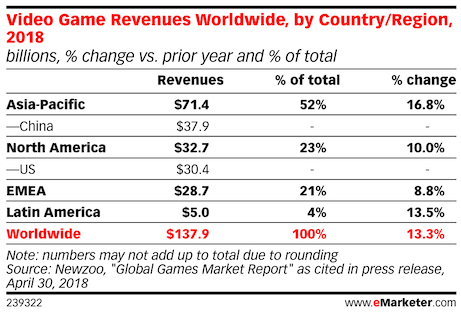 video games revenue in china the us and world wide 2018