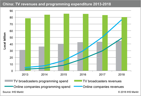 China OTT spend on content creation vs traditional TV programming spend 2013 - 2018