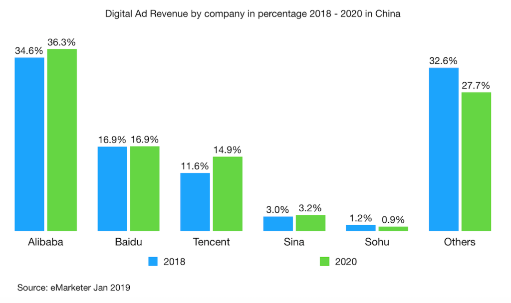 Digital Ad Revenue by company in percentage 2018 - 2020 in China