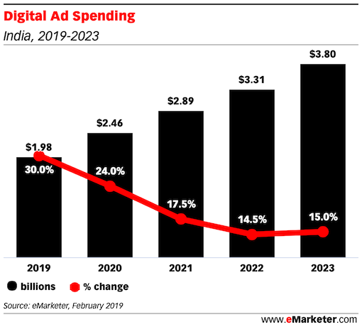 Digital Ad Spending growth rate 2019 - 2022 india
