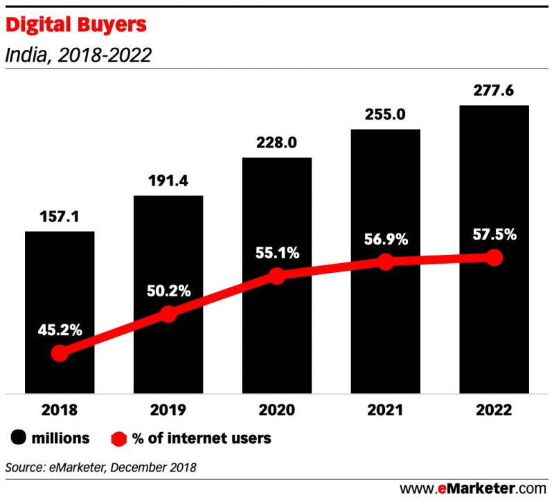 Digital Buyers india 2018 2022