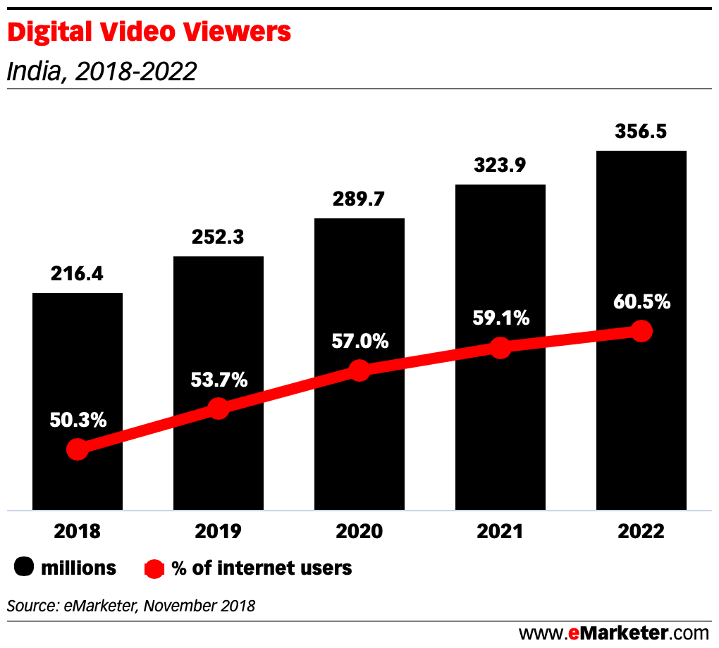 Digital Video Viewers india 2018 2022
