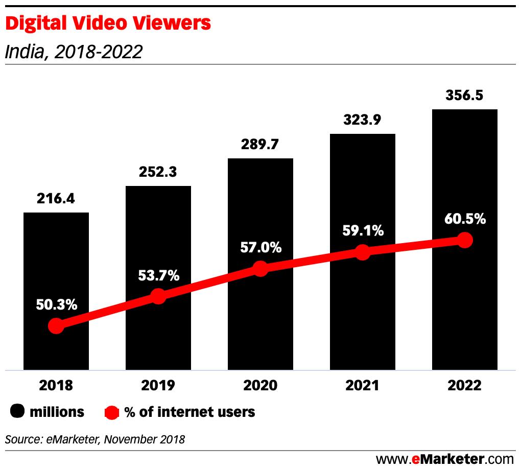 Digital Video Viewers india 2018 2022