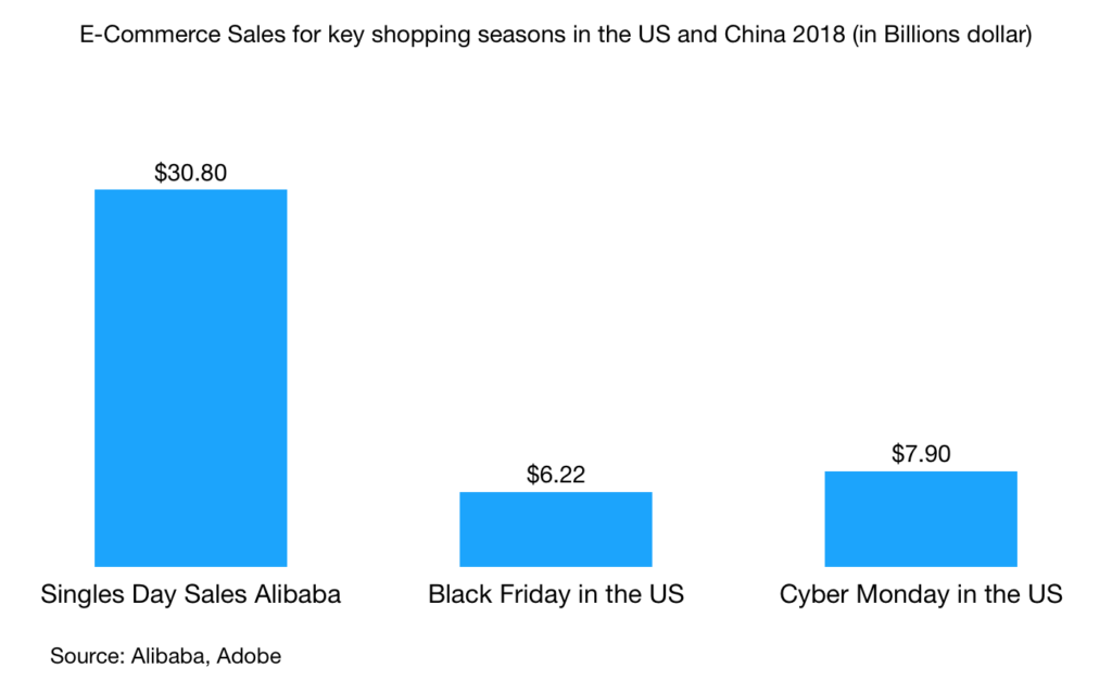 E-Commerce Sales for key shopping seasons in the US and China 2018 (in Billions dollar)