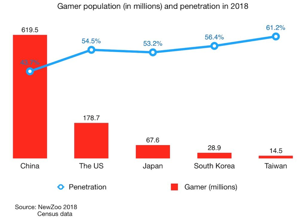 Gamer population (in millions) and penetration in 2018 in China the us japan south korea taiwan