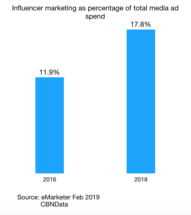Influencer marketing as percentage of total media ad spend 2016 - 2018