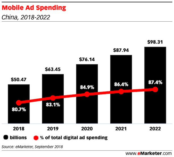 Mobile Ad Spending in china 2018 2022