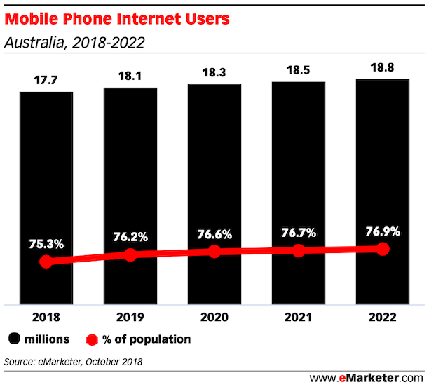 Mobile Phone Internet Users and penetration australia 2018 - 2022