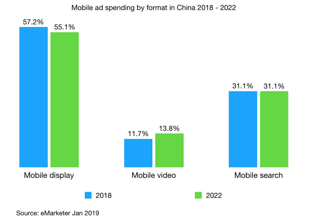 Mobile ad spending by format in China 2018 - 2022 v2