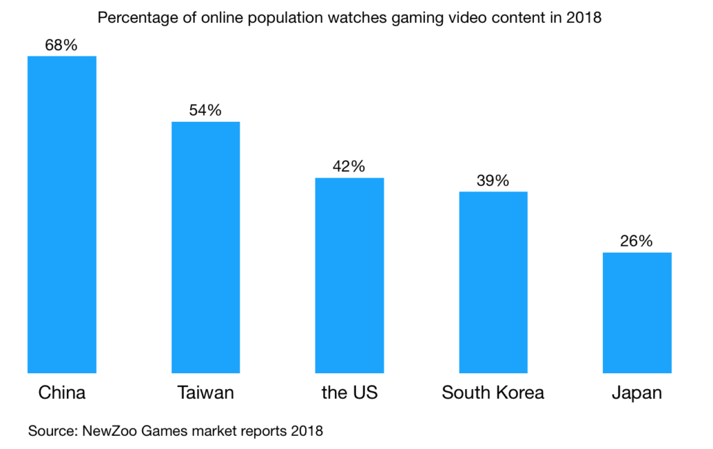 Percentage of online population watches gaming video content in 2018 china taiwan us south korea japan