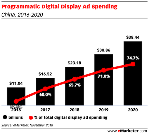Programmatic Digital Display Ad Spending in china 2016 - 2020