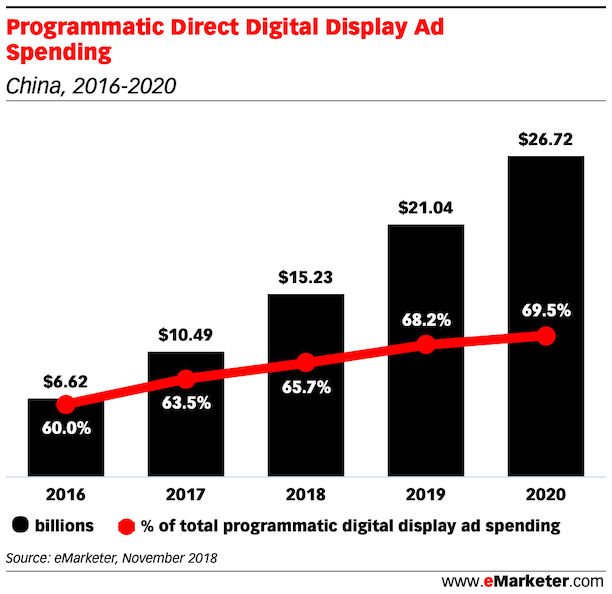 Programmatic Direct Digital Display Ad Spending in china 2018 - 2020