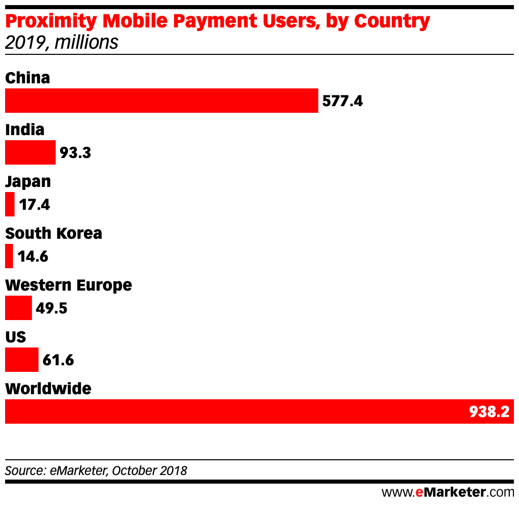 Proximity Mobile Payment Users in china us japan south korea india worldwide 2019